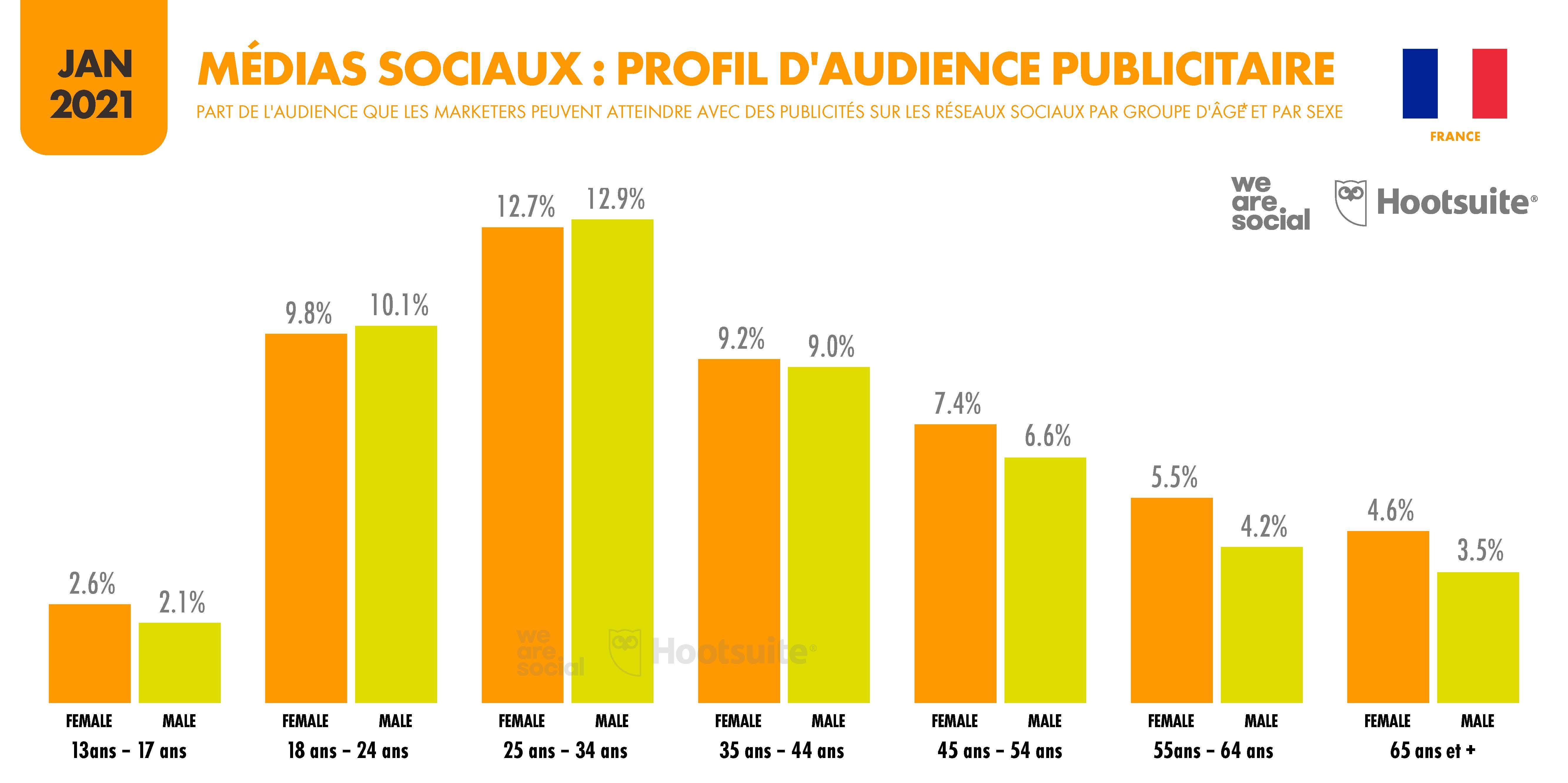 Média sociaux : profil d'audience